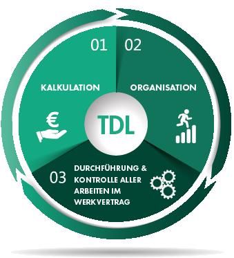 QUIP TDL Engineering: Werkvertrag